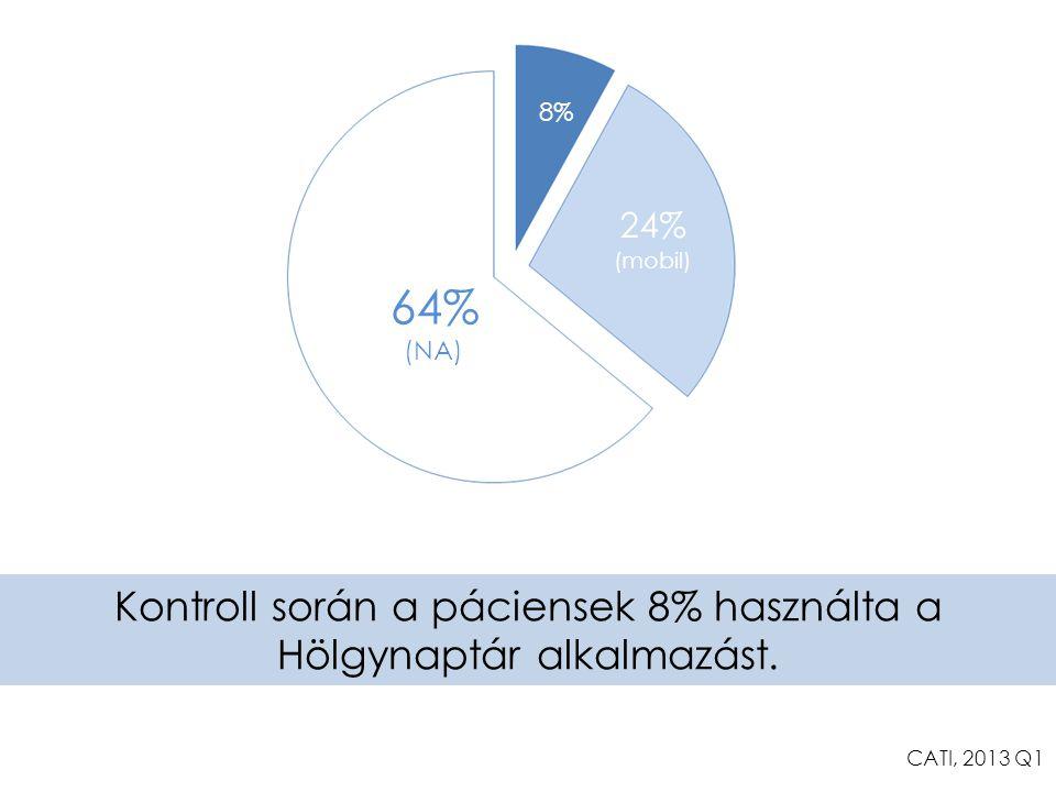 Kontroll során a páciensek 8% használta a Hölgynaptár alkalmazást.