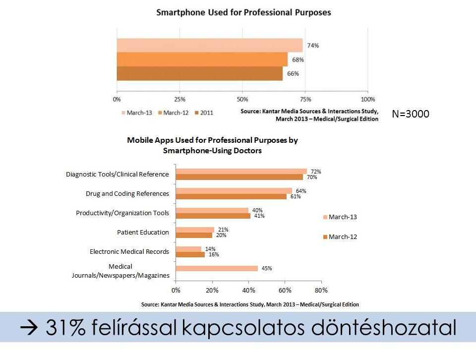  31% felírással kapcsolatos döntéshozatal