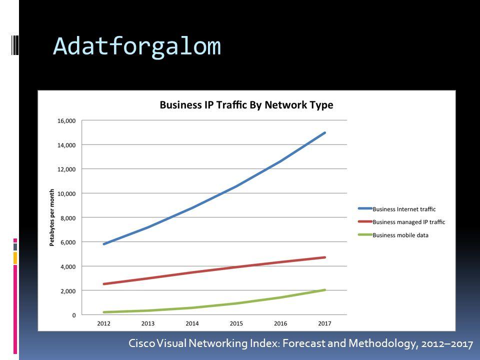 Adatforgalom Cisco Visual Networking Index: Forecast and Methodology, 2012–2017