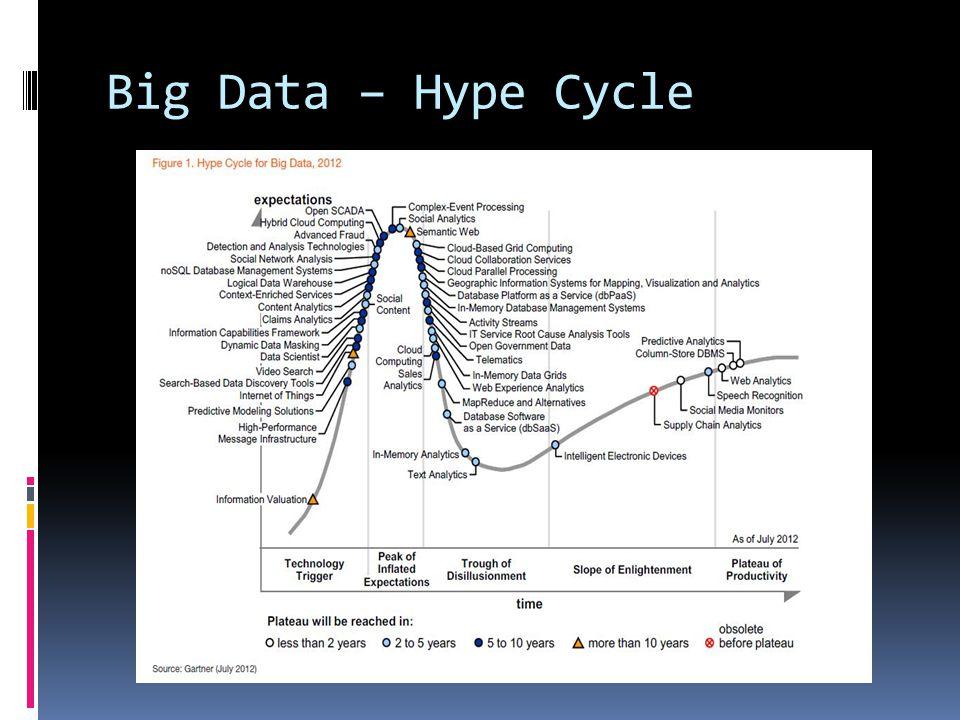 Big Data – Hype Cycle
