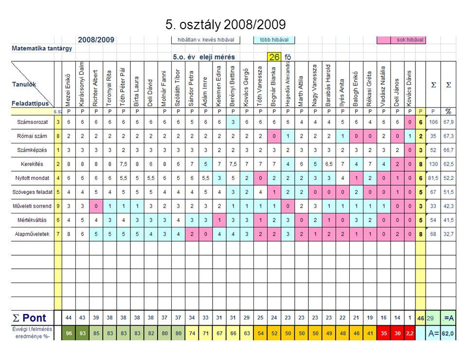5. osztály 2008/2009 19