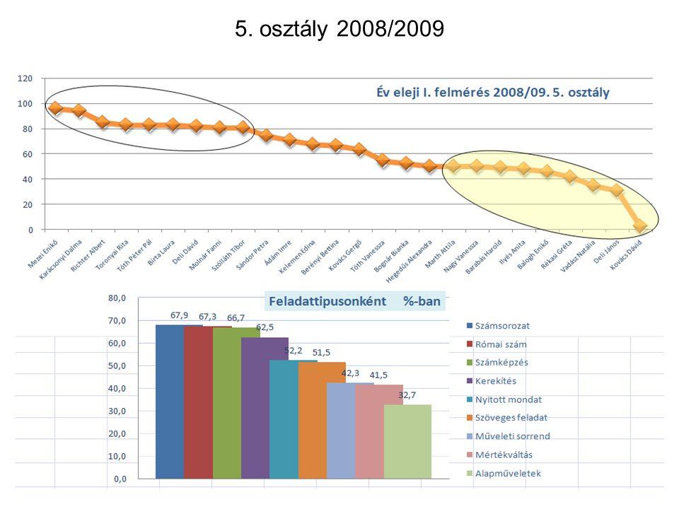 5. osztály 2008/2009 20