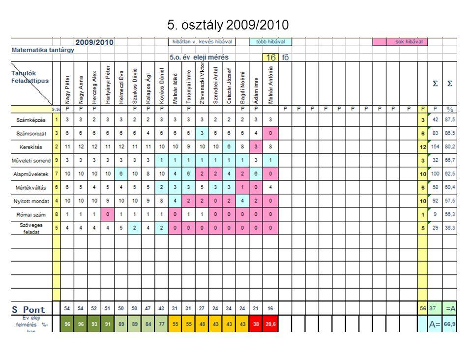 5. osztály 2009/2010 21