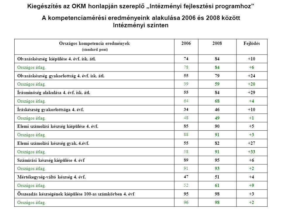 Országos kompetencia eredmények