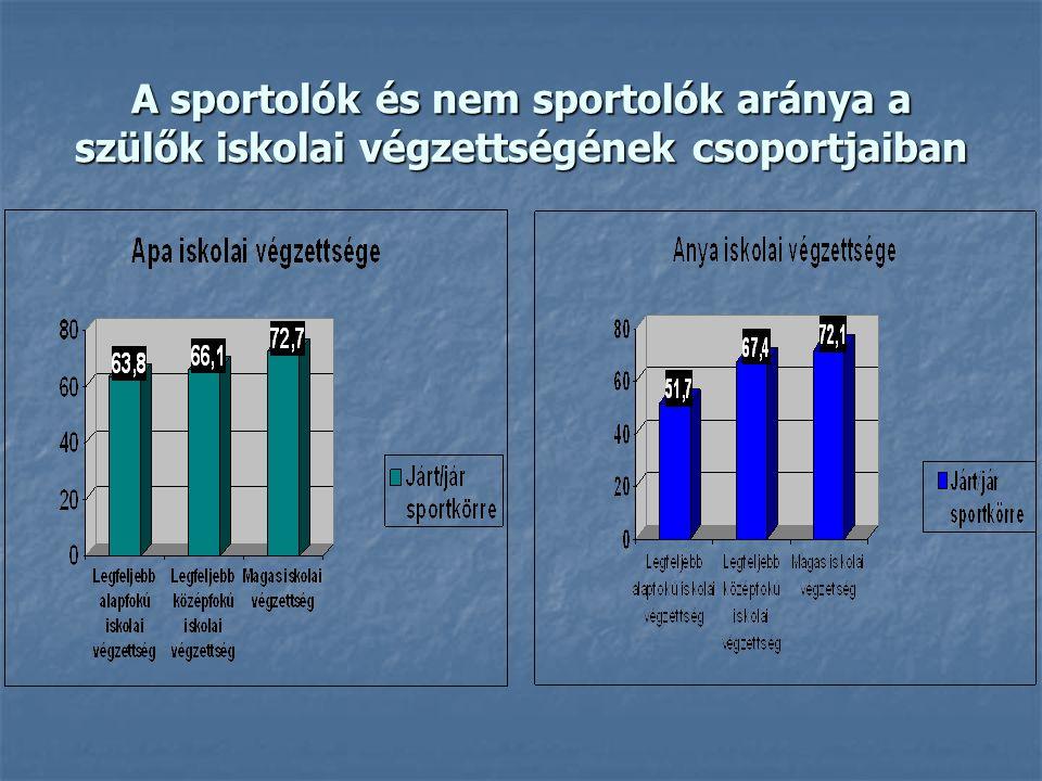 A sportolók és nem sportolók aránya a szülők iskolai végzettségének csoportjaiban