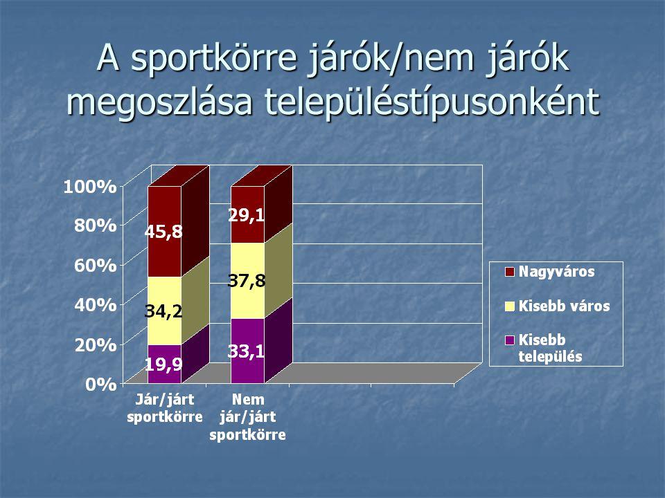 A sportkörre járók/nem járók megoszlása településtípusonként