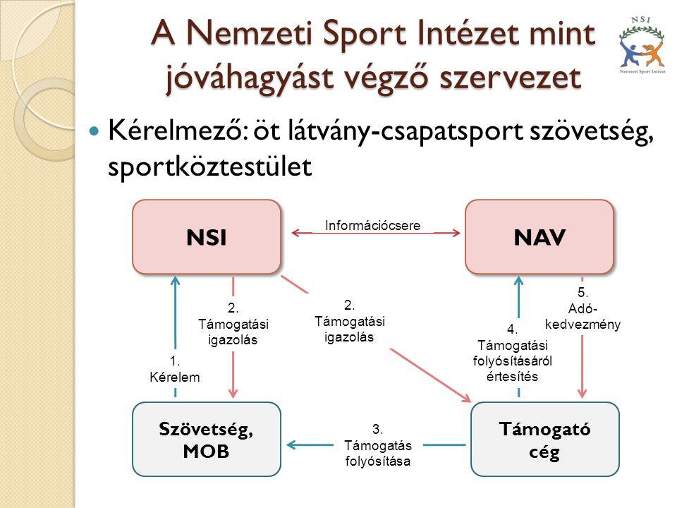 A Nemzeti Sport Intézet mint jóváhagyást végző szervezet