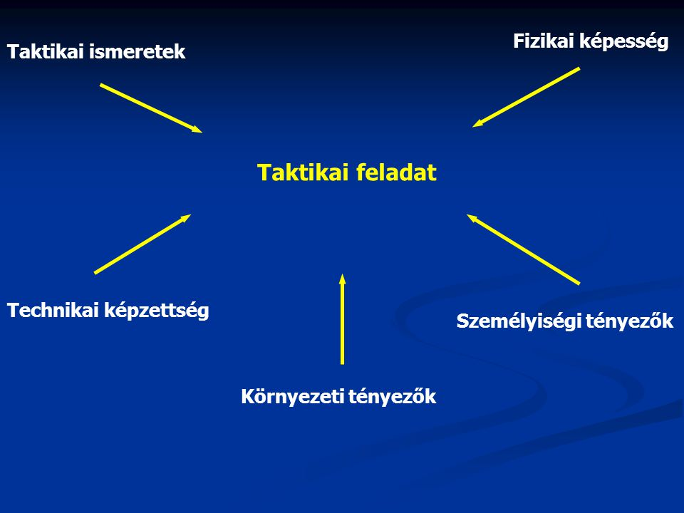 Taktikai feladat Fizikai képesség Taktikai ismeretek