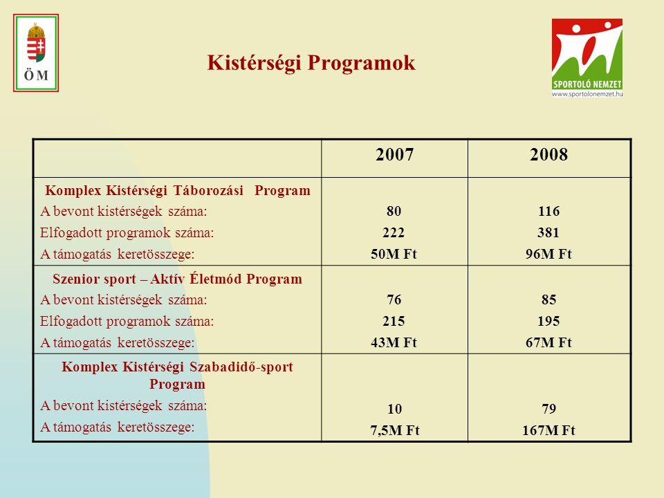 Kistérségi Programok 2007 2008 Komplex Kistérségi Táborozási Program