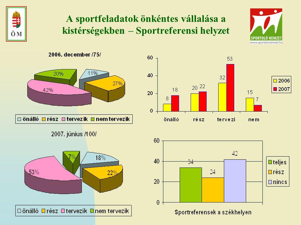 A sportfeladatok önkéntes vállalása a kistérségekben – Sportreferensi helyzet