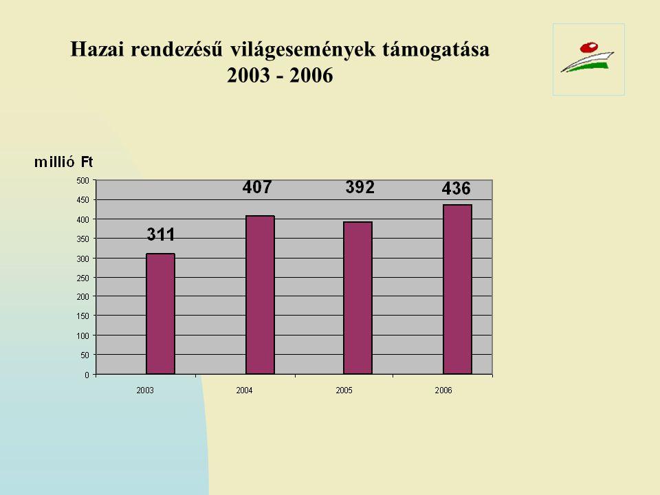Hazai rendezésű világesemények támogatása 2003 - 2006
