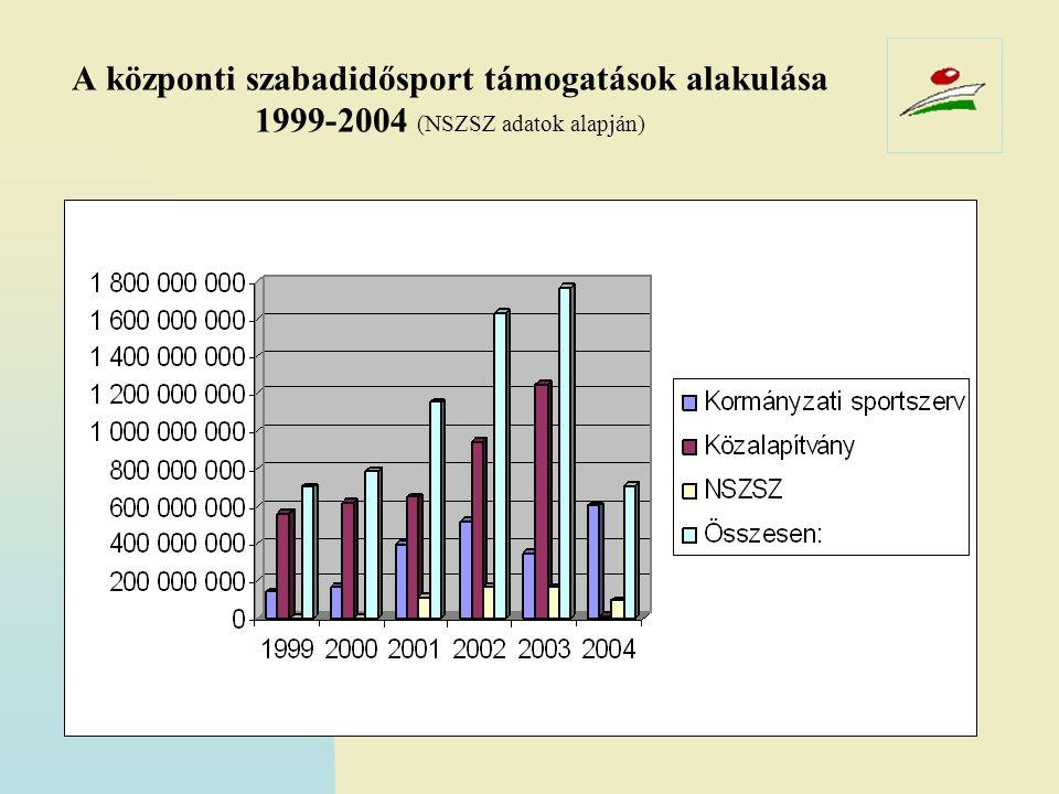 A központi szabadidősport támogatások alakulása 1999-2004 (NSZSZ adatok alapján)