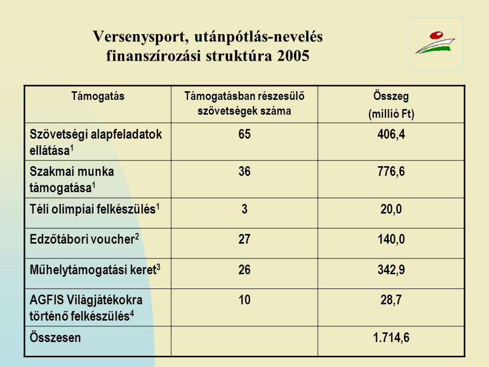 Versenysport, utánpótlás-nevelés finanszírozási struktúra 2005