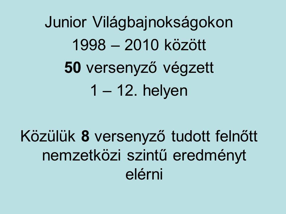 Junior Világbajnokságokon 1998 – 2010 között 50 versenyző végzett