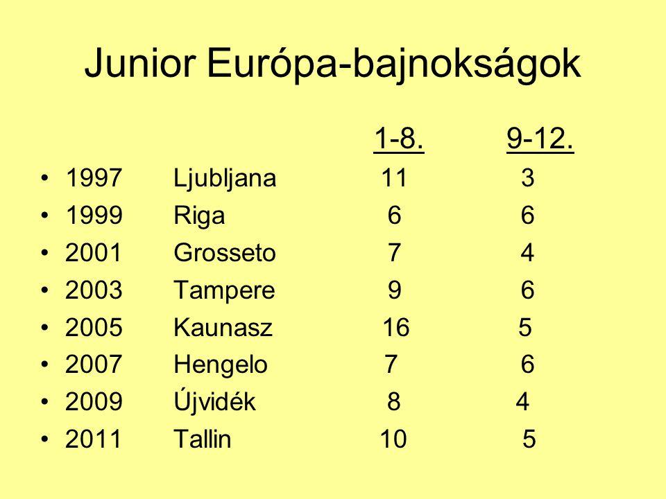 Junior Európa-bajnokságok