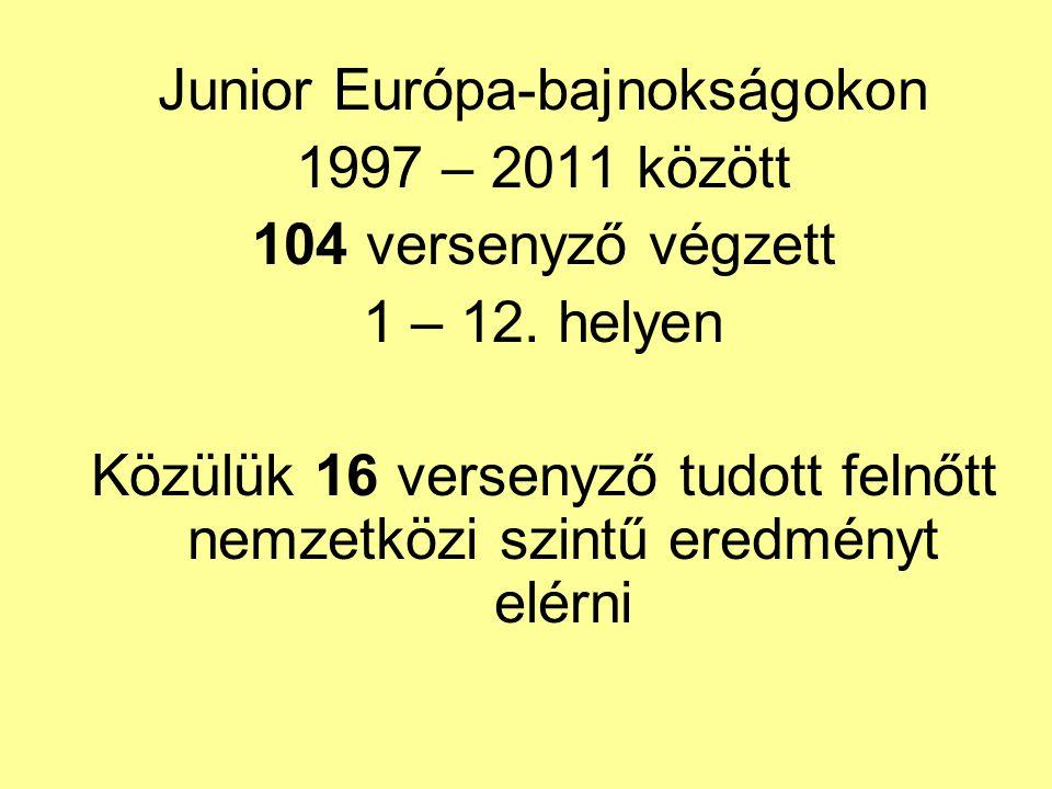 Junior Európa-bajnokságokon 1997 – 2011 között 104 versenyző végzett