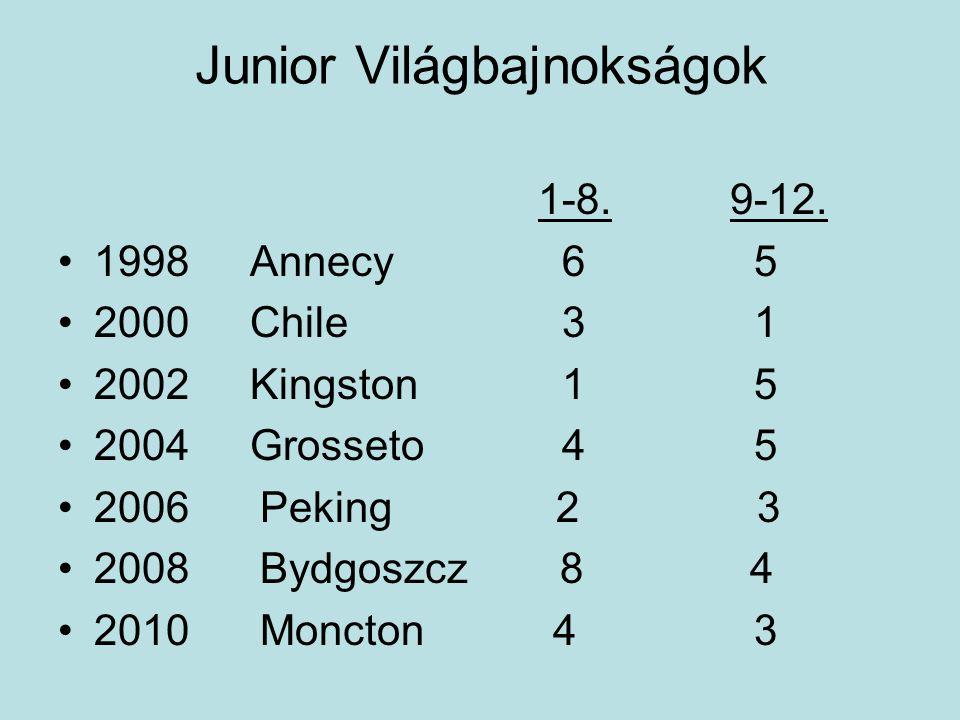 Junior Világbajnokságok