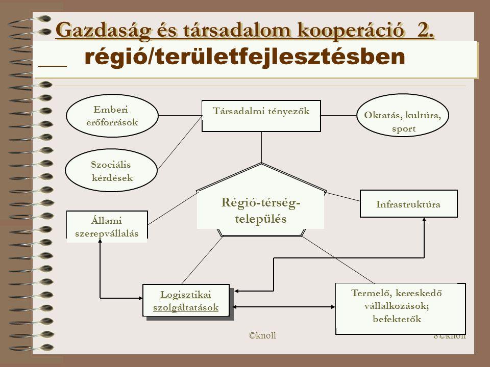 Gazdaság és társadalom kooperáció 2. régió/területfejlesztésben