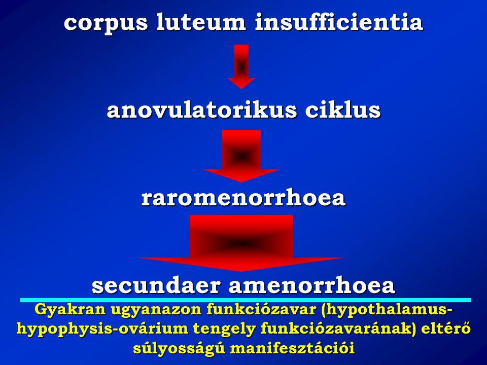 corpus luteum insufficientia