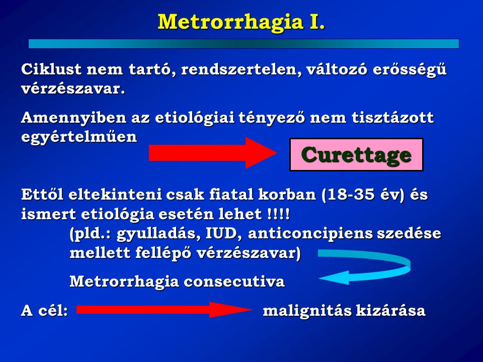 Metrorrhagia I. Curettage