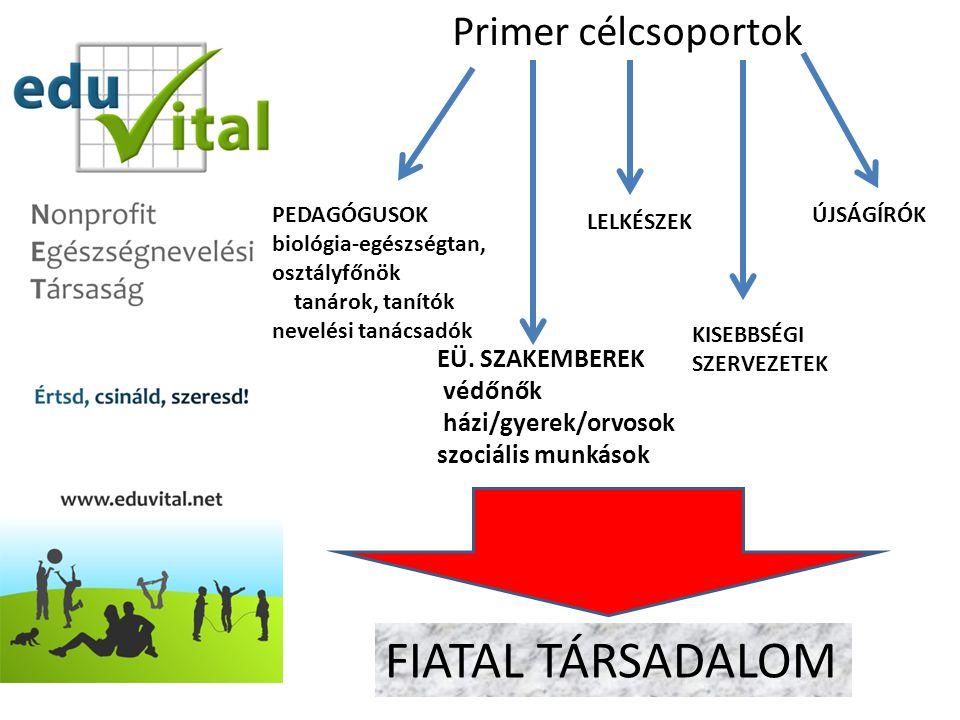 FIATAL TÁRSADALOM Primer célcsoportok EÜ. SZAKEMBEREK védőnők