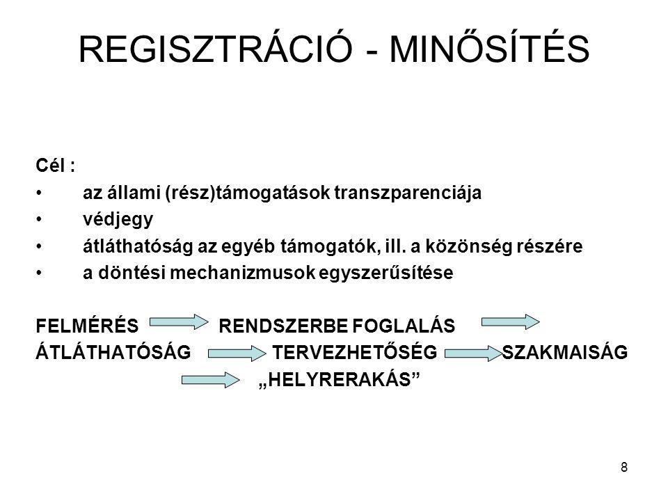 REGISZTRÁCIÓ - MINŐSÍTÉS