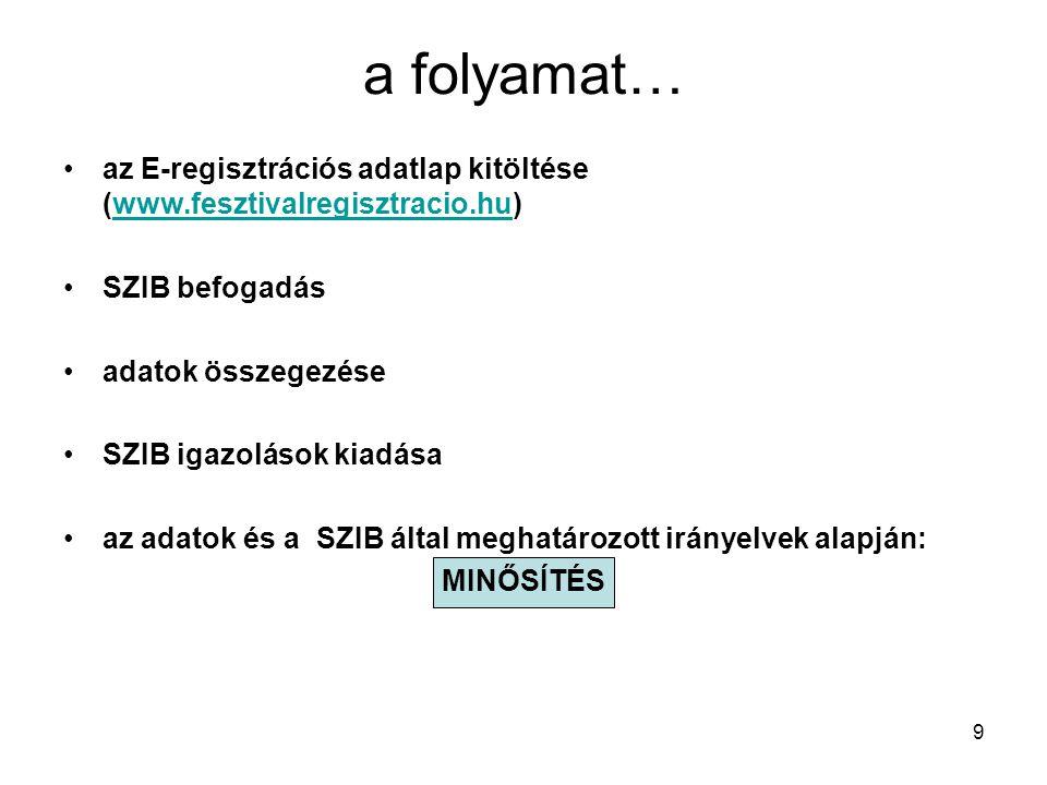 a folyamat… az E-regisztrációs adatlap kitöltése (www.fesztivalregisztracio.hu) SZIB befogadás. adatok összegezése.