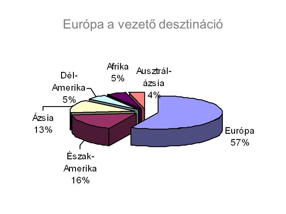 Európa a vezető desztináció