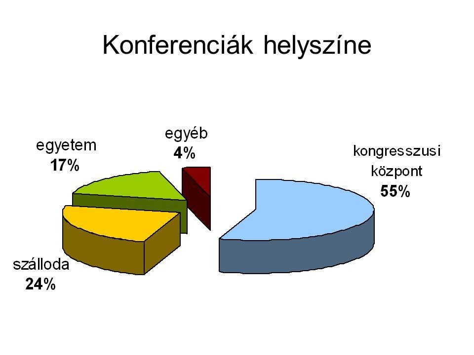 Konferenciák helyszíne