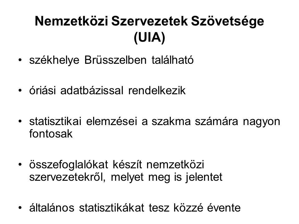 Nemzetközi Szervezetek Szövetsége (UIA)