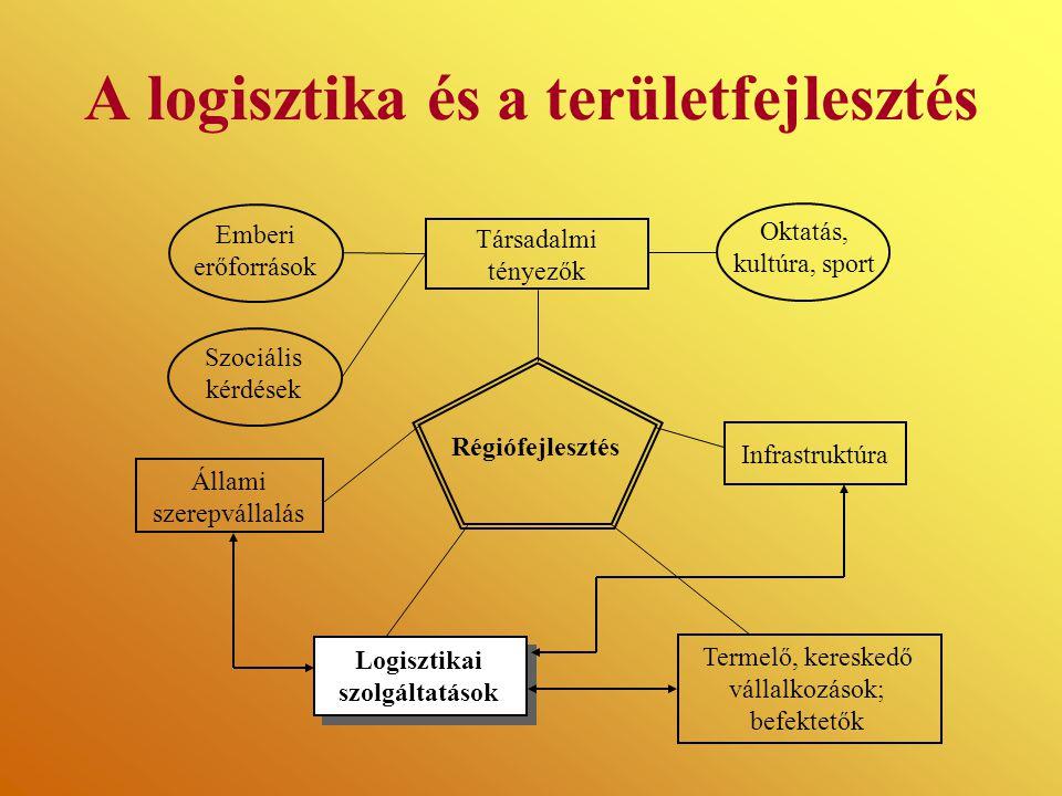 A logisztika és a területfejlesztés