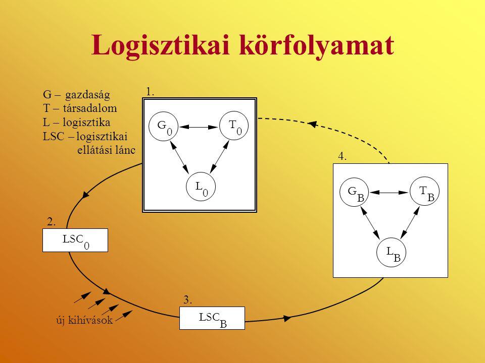 Logisztikai körfolyamat