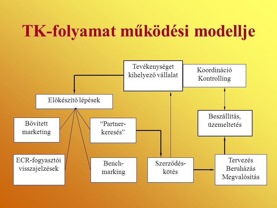 TK-folyamat működési modellje