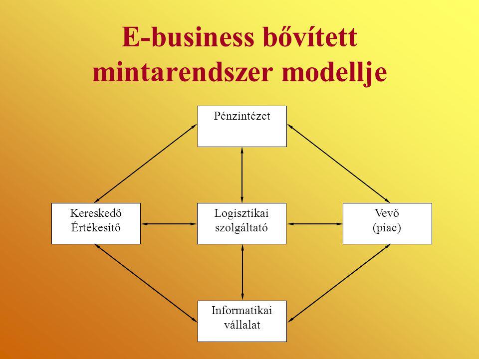 E-business bővített mintarendszer modellje