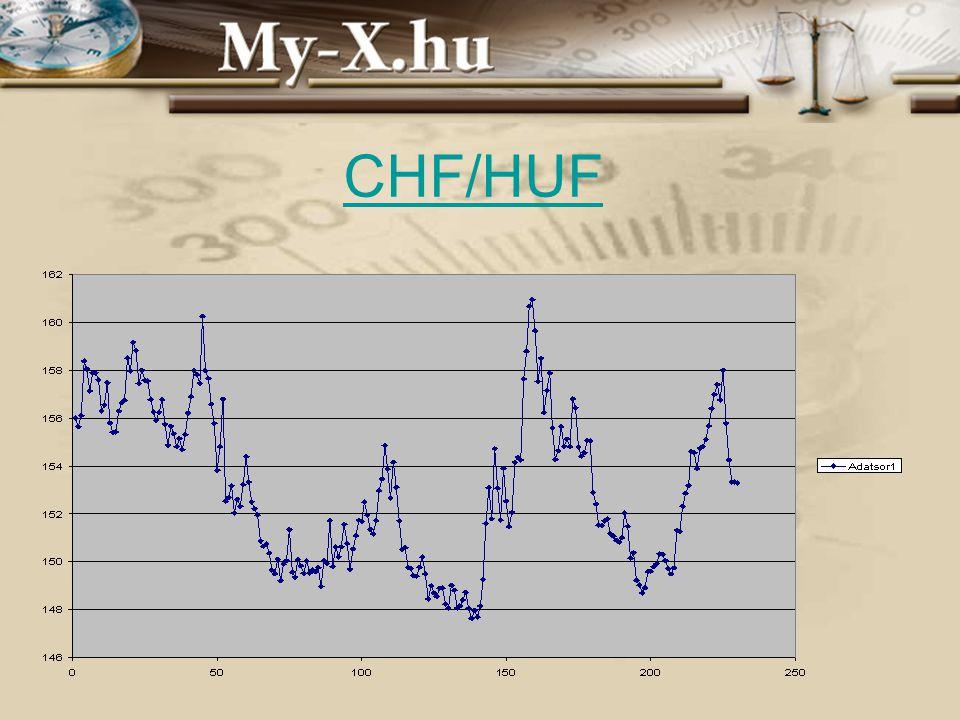 CHF/HUF INNOCSEKK 156/2006