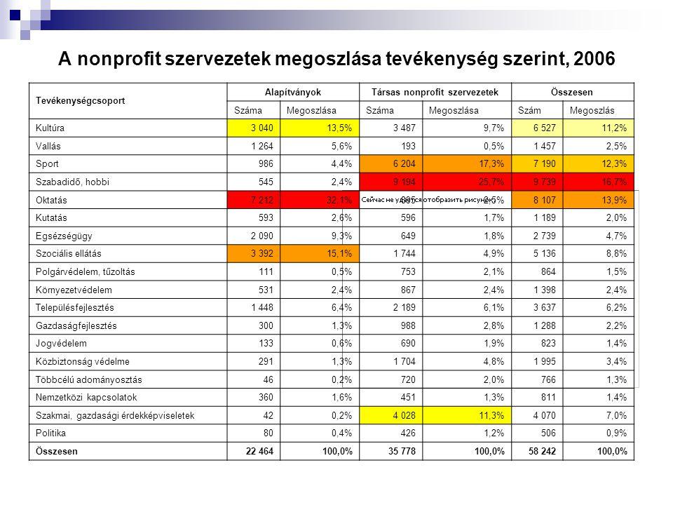 A nonprofit szervezetek megoszlása tevékenység szerint, 2006