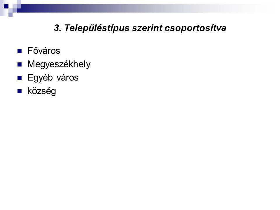3. Településtípus szerint csoportosítva