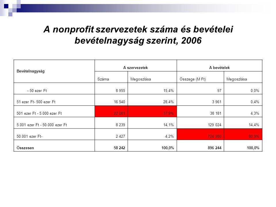 A nonprofit szervezetek száma és bevételei bevételnagyság szerint, 2006
