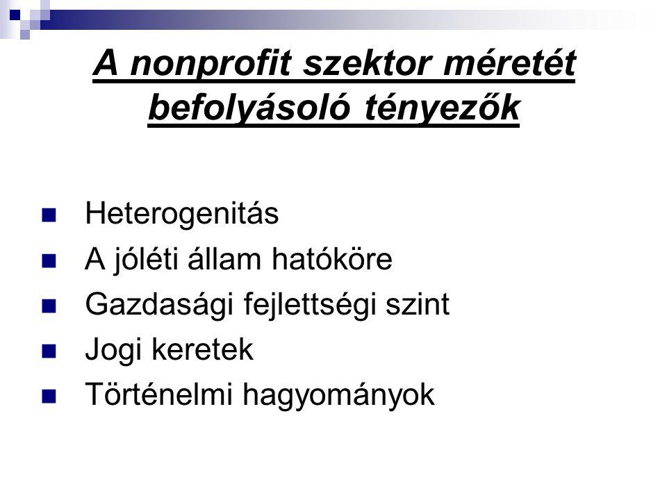 A nonprofit szektor méretét befolyásoló tényezők