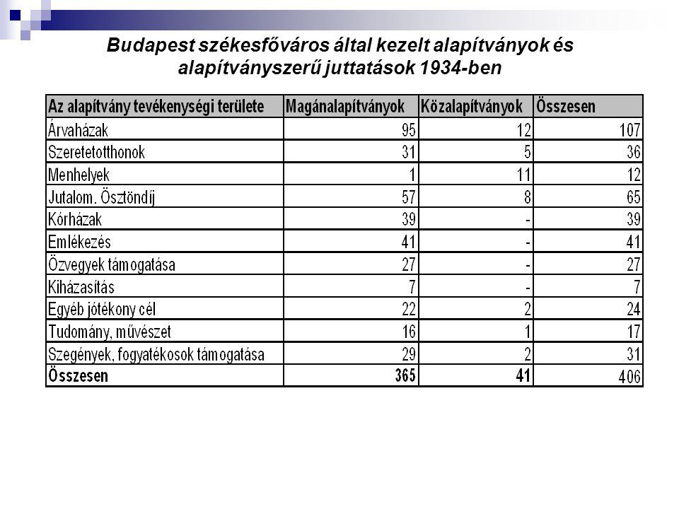 Budapest székesfőváros által kezelt alapítványok és alapítványszerű juttatások 1934-ben