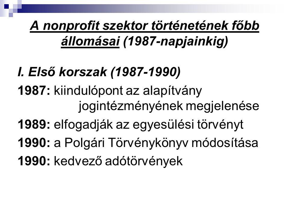 A nonprofit szektor történetének főbb állomásai (1987-napjainkig)