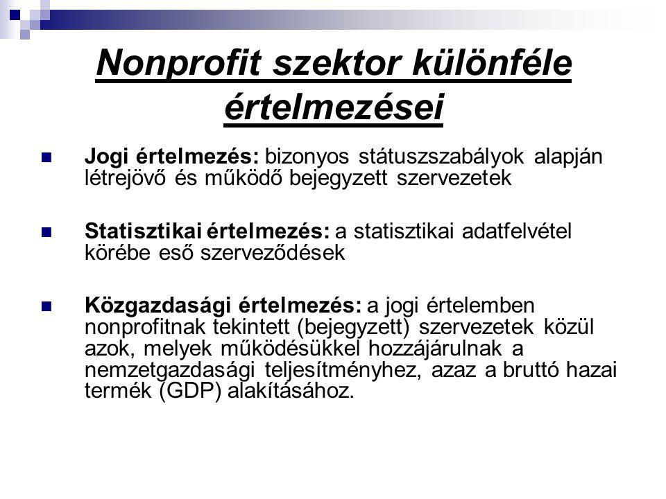 Nonprofit szektor különféle értelmezései