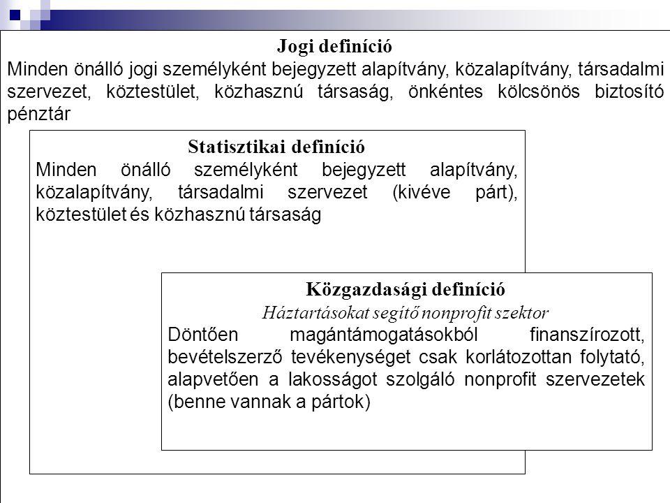 Statisztikai definíció Közgazdasági definíció