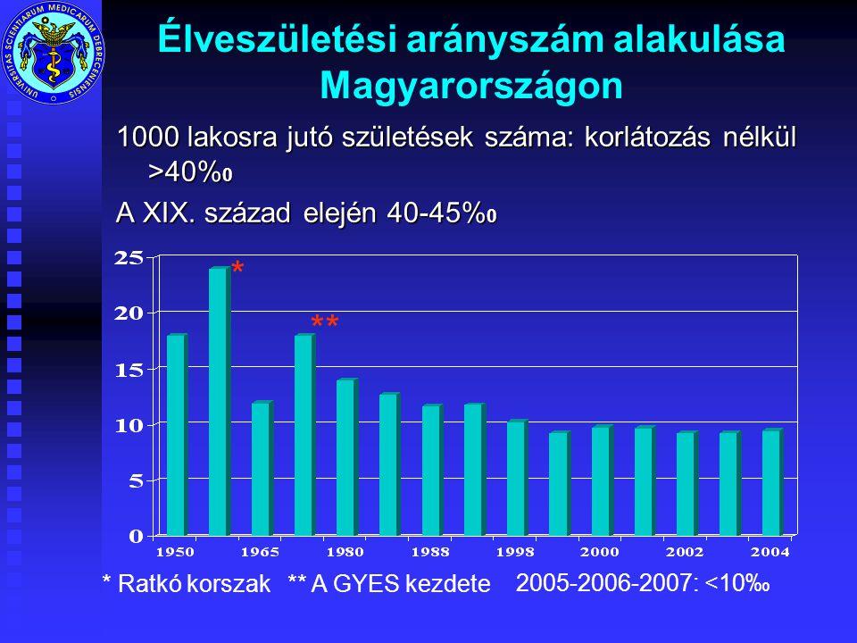 Élveszületési arányszám alakulása Magyarországon