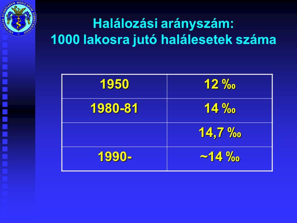 Halálozási arányszám: 1000 lakosra jutó halálesetek száma