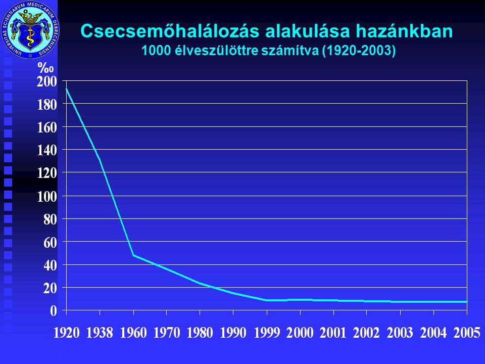 Csecsemőhalálozás alakulása hazánkban 1000 élveszülöttre számítva (1920-2003)