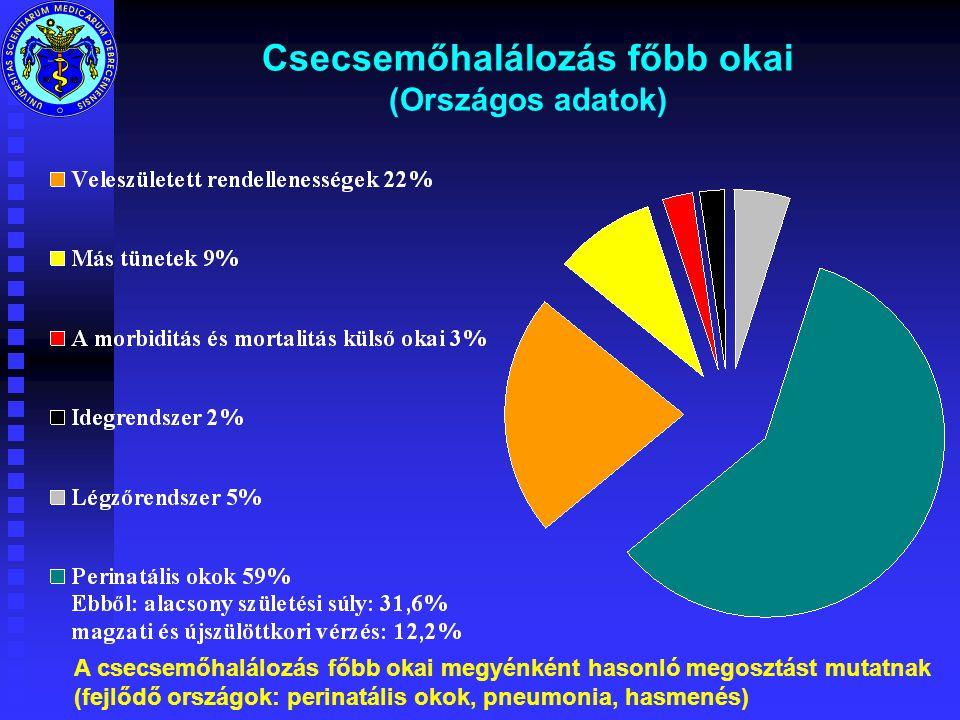 Csecsemőhalálozás főbb okai (Országos adatok)