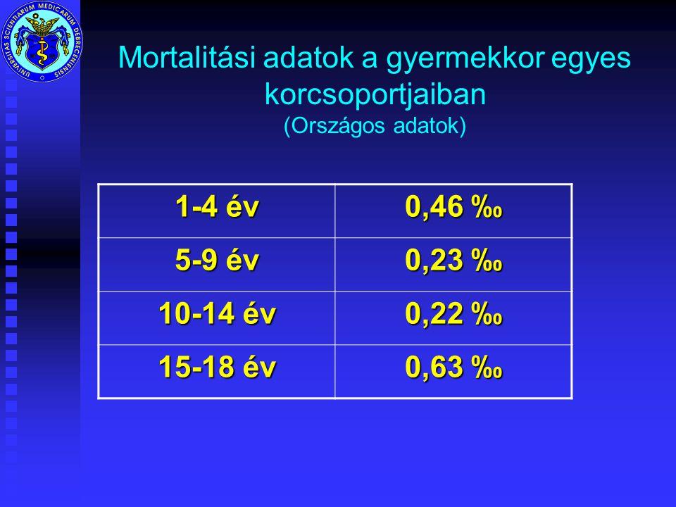 Mortalitási adatok a gyermekkor egyes korcsoportjaiban (Országos adatok)