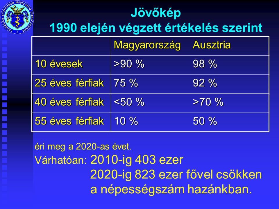 Jövőkép 1990 elején végzett értékelés szerint