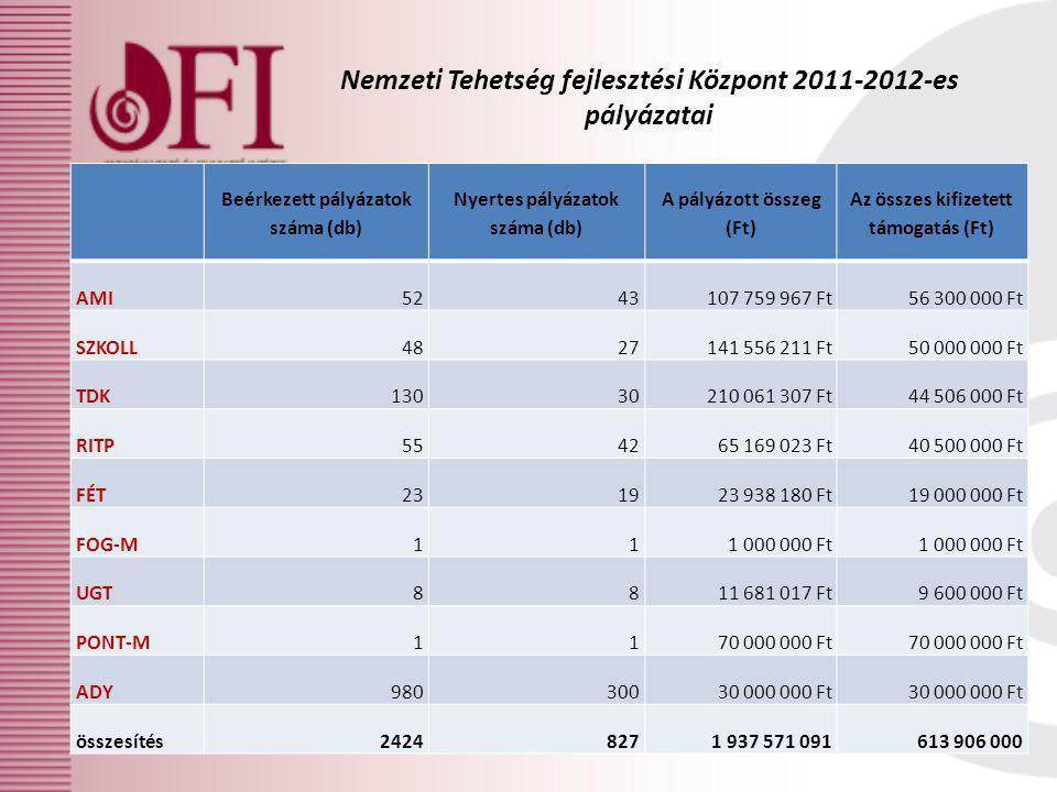 Nemzeti Tehetség fejlesztési Központ 2011-2012-es pályázatai